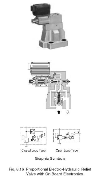 Proportional Electro-Hydraulic Control Valves: Yuken