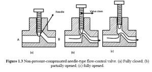 Flow Control Valves: NonPressureCompensated Valves