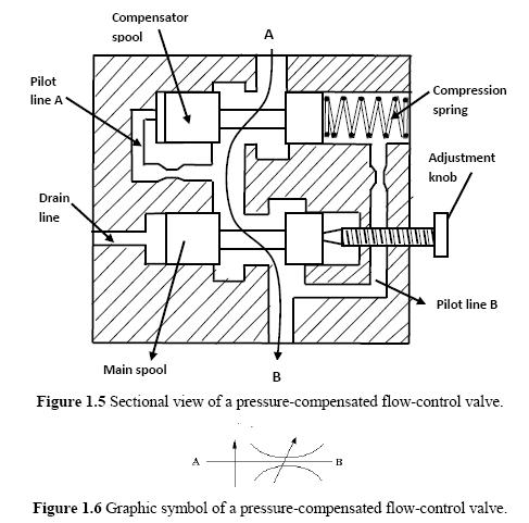 Flow Control Valves: Pressure-Compensated Valves