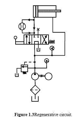Hydraulic Circuits: Regenerative Cylinder Circuit