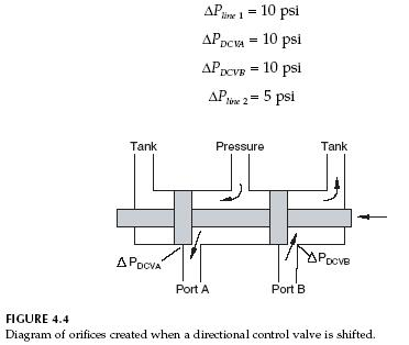 Uncategorized: Hydraulic Fixed Displacement Pump Circuits