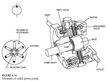 Pin Hydraulic Pump Schematic Diagram on Pinterest