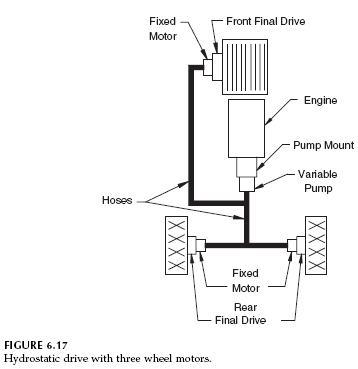 Hydraulic Circuits: Hydrostatic Drive for Three-Wheel