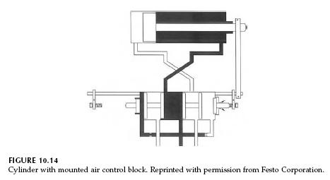 Uncategorized: Pneumatic Cylinder with Mounted Air Control