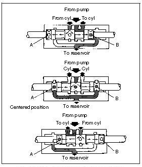 Hydraulic Valve: Open Center Sliding Spool Directional