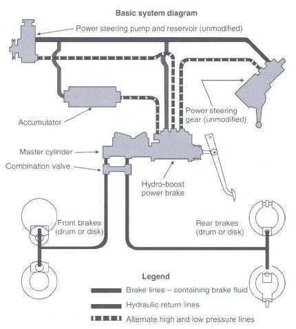 Hydraulic Circuit: Bendix Hydro Boost Brake System