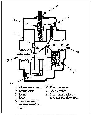 Pressure Control Valves: Hydraulic Counterbalance Valves