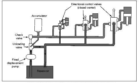 Hydraulic Circuits: Hydraulic Closed-Center System Using
