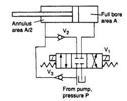 Hydraulic Circuits: Hydraulic Regeneration Circuit