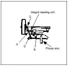 Hydraulic Circuits: Hydraulic Power Steering Circuit