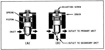 Hydraulic Valves: Pressure Controlled Sequence Valve