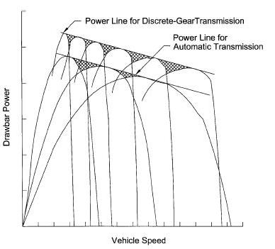 Hydraulic Circuits: Hydraulic Automatic Transmission