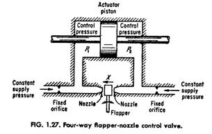 Directional Control Valves: Four-way Flapper-nozzle