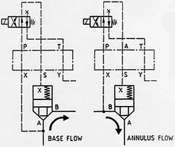 How to nail hydraulic logic element leakage