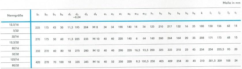 Tabelle mit den Abmessungen der RKP nach TGL 10868