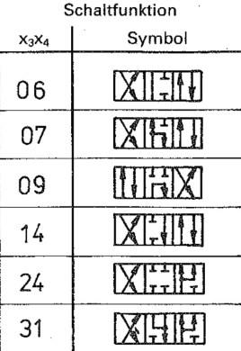 Beispiele für 4/3 Wegeventile der TGL 26223/60