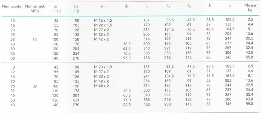 Tabelle der Abmessungen - TGL 10973 Rückschlagventile