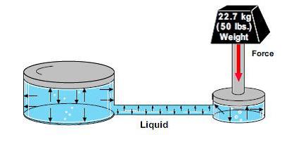 Le liquide incompréssible est un grand principe hydraulique !