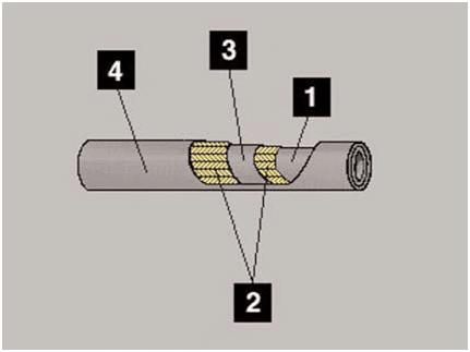 Le raccord hydraulique par flexible !