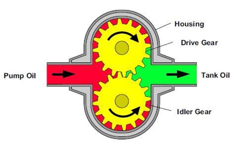 le moteur hydraulique est entrainé par l'énergie hydraulique