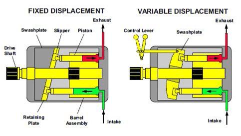 pompe hydraulique cylindrée fixe et variable comparaison