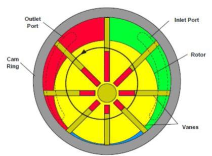 Fonctionnement de la pompe à palette