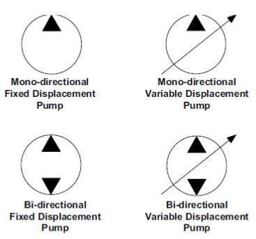 Symboles ISO de la pompe hydraulique