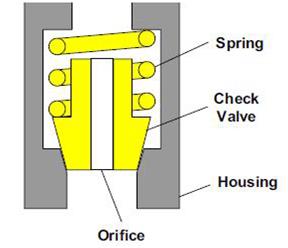 Clapet anti retour avec un orifice fixe