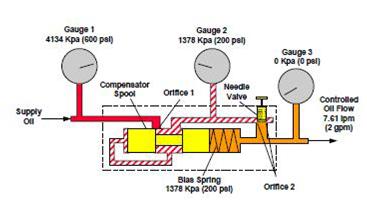 Limiteur de débit à pression compensée de Type Restrictor