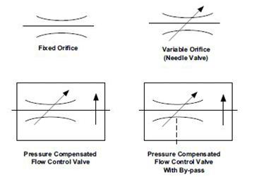 Symboles ISO de limiteur de débit