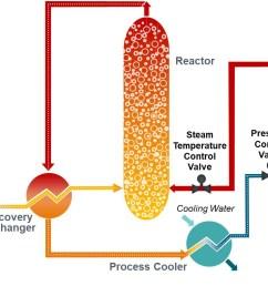 flow diagram of siemens zimpro wet air oxidation system [ 1700 x 784 Pixel ]