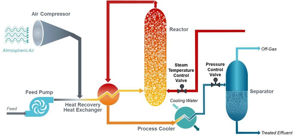 medium resolution of flow diagram of siemens zimpro wet air oxidation system