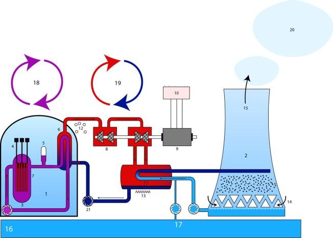 circuito agua