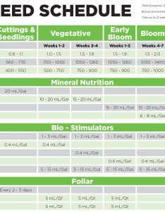 Yes please see our ionic feed schedule also hydrodynamics international nutrients for hydroponics and soil hdi rh hydrodynamicsintl