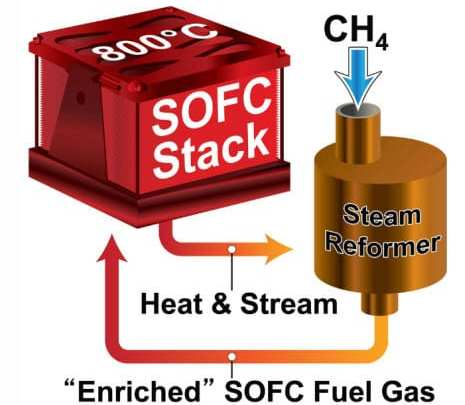 Solid oxide fuel cells highlighted in new report