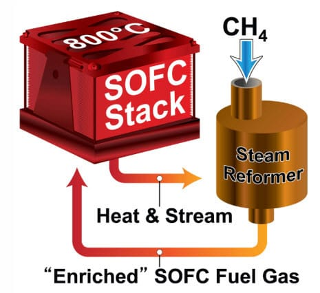 Small-scale solid oxide fuel cell could be a popular option for homeowners in the U.S.