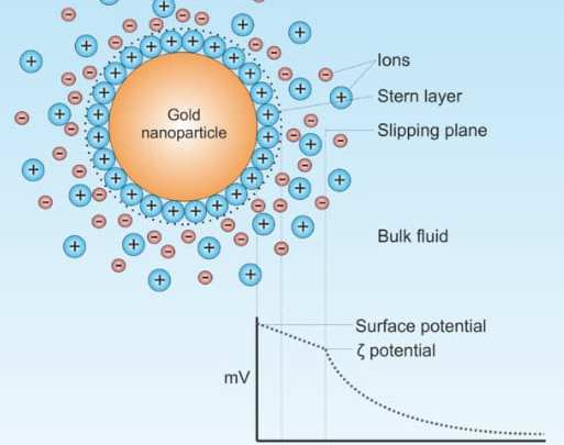 Hydrogen fuel production gets a boost with gold nanoparticles