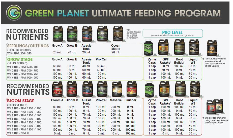 Ultimate Feeding Program