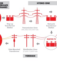 infographic construction of tap line to connect the station to the existing 230 kv transmission [ 2159 x 1288 Pixel ]