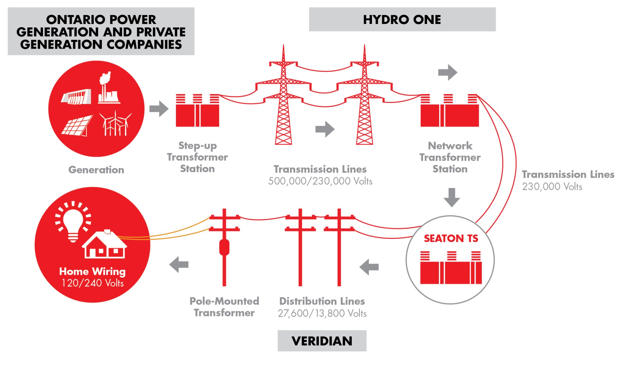 hight resolution of infographic construction of tap line to connect the station to the existing 230 kv transmission