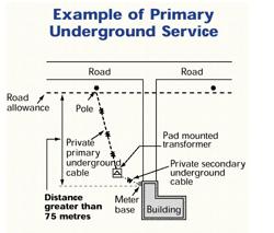 Ohio Electric Meter Diagrams Conditions Of Service