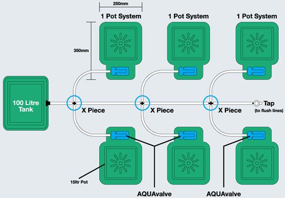 Hydroponics AutoPots diagram