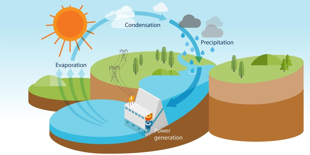 medium resolution of hydropower is renewed through the natural water cycle