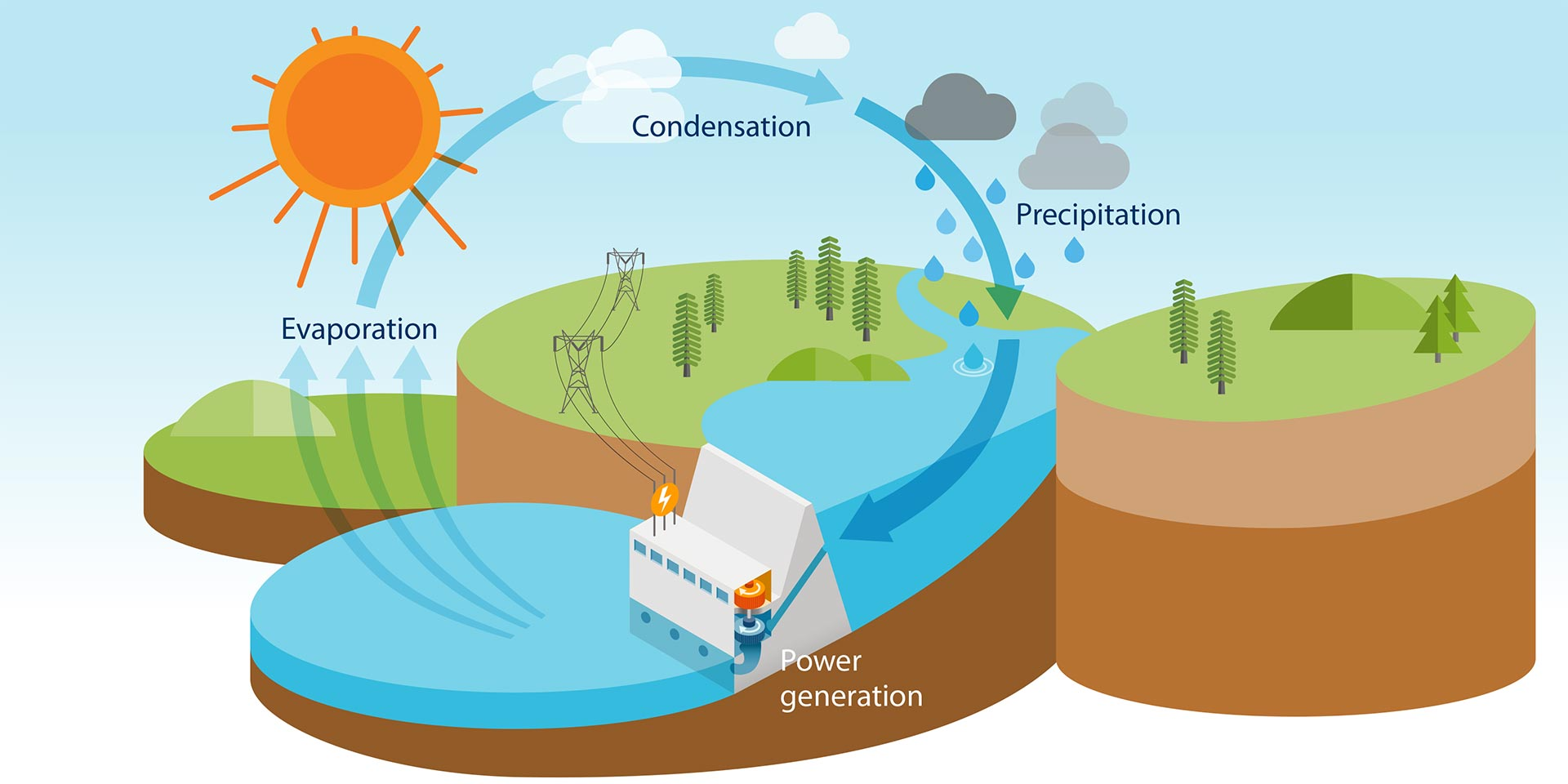hight resolution of hydropower is renewed through the natural water cycle