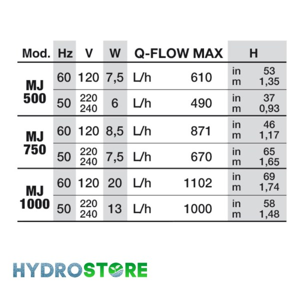 Maxi MJ Model Specifications
