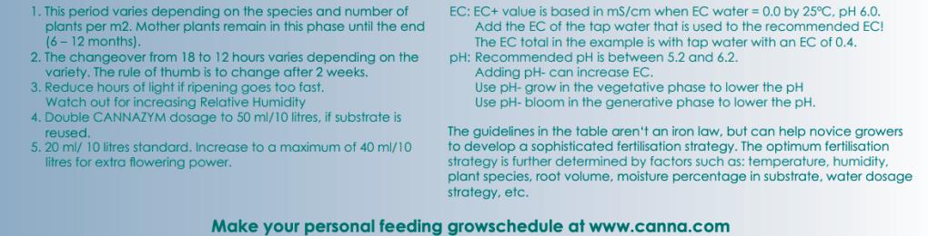 CANNA Aqua Feed Chart Guide