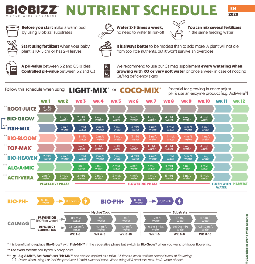 Biobizz Light-mix nutrient schedule and coco-mix grow chart 2020