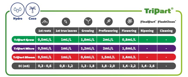 TA-TriPartGrowMicroBloom-hydro-coco-feeding-chart