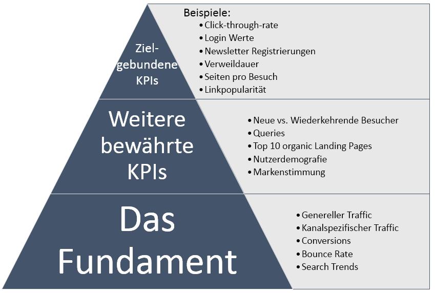 KPI_Pyramide