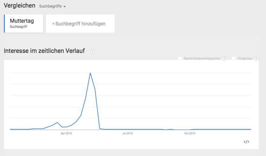 Keyword Suchanfragen im Jahr